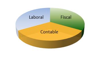 Asesoría Laboral, Fiscal, Contable en Zamora